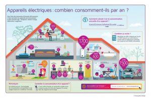 consommation des appareils électriques d'une maison
