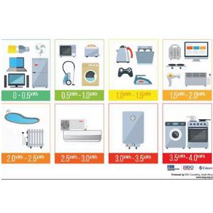 Consommation moyenne des équipements électroménagers de votre maison