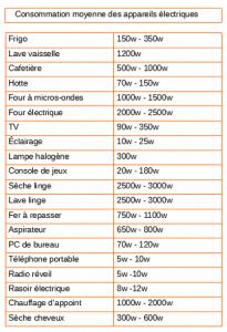 liste de la consommation des appareils électriques